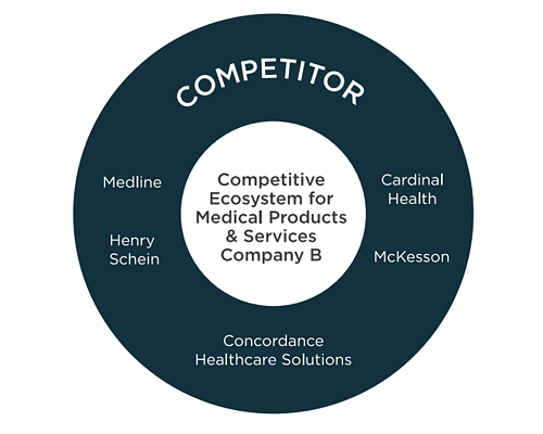 Competitive Ecosystem